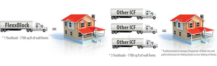 LiteForm FlexxBlock - Efficiency